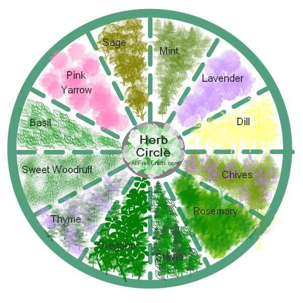circle herb garden planner